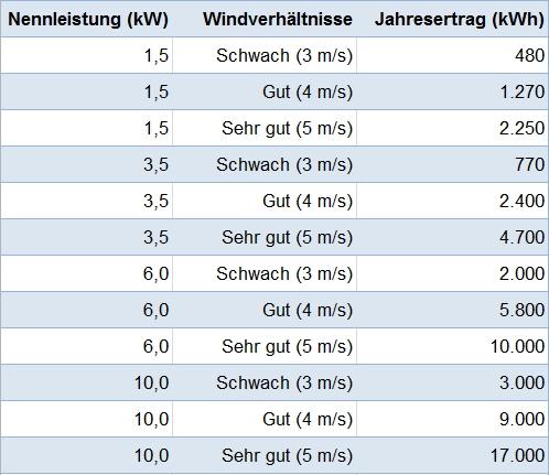 Stromerträge kleiner Windkraftanlagen