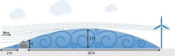 Abstand Kleinwindanlage Hindernis