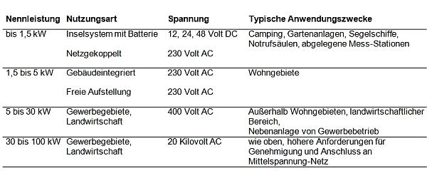 Größenklassen und Nutzungsarten von Kleinwindanlagen