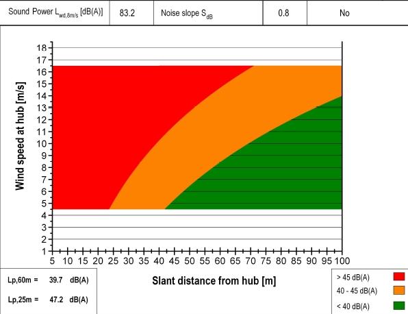 Schallemissionen Kleinwindkraftanlage