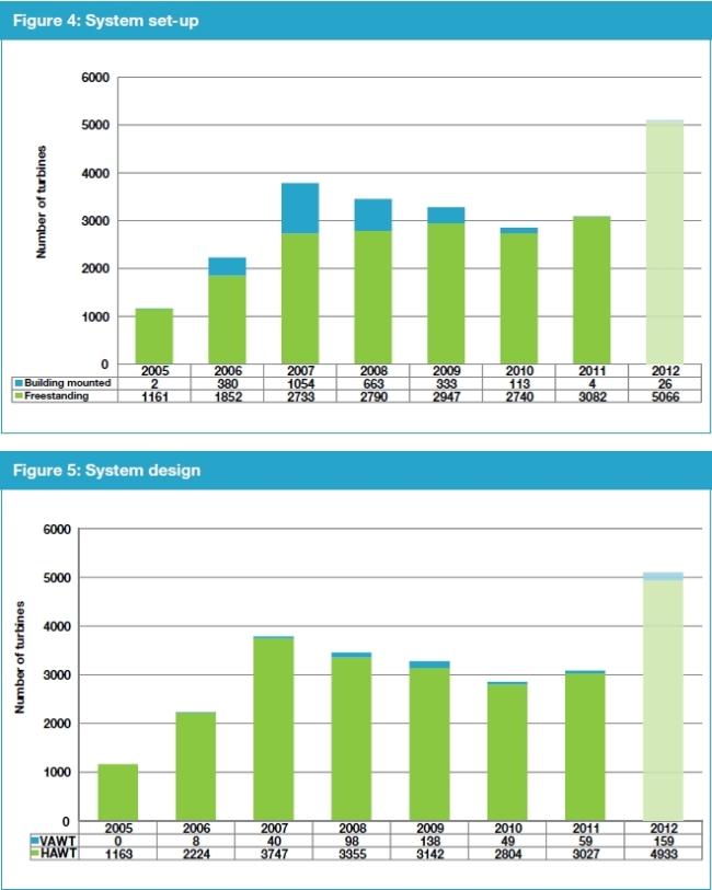weltweit gr ter markt f r kleinwindkraftanlagen 2011 in gro britannien kleine. Black Bedroom Furniture Sets. Home Design Ideas