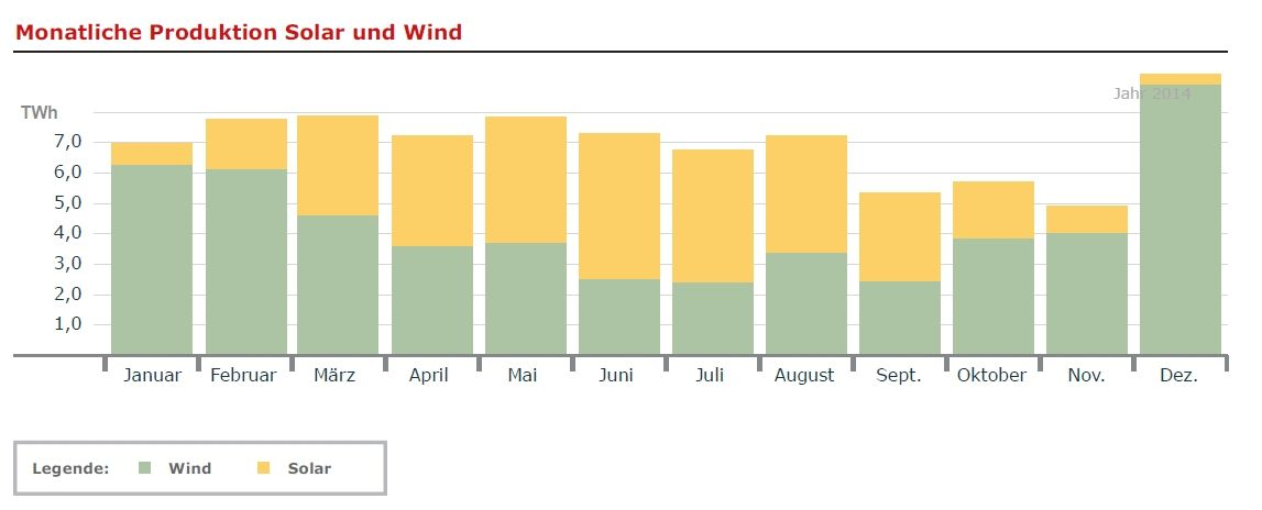 Solarenergie Windenergie Monat Jahr