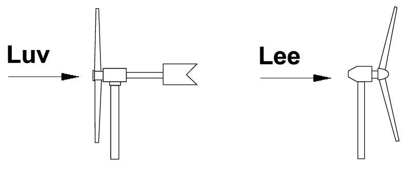 Luvläufer - Leeläufer - Windenergieanlage