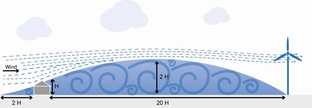 Abstand Kleinwindkraftanlage Hindernis