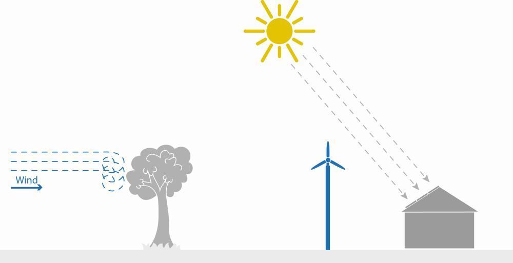 Solarenergie Windenergie Standort