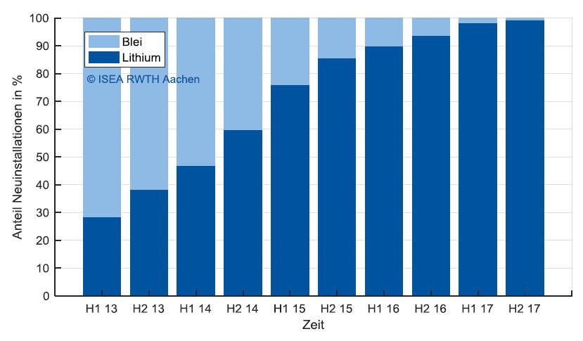 Marktentwicklung Lithium- und Bleibatterien